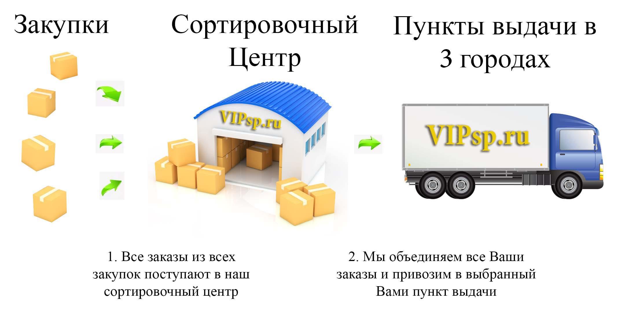 Схема доставки